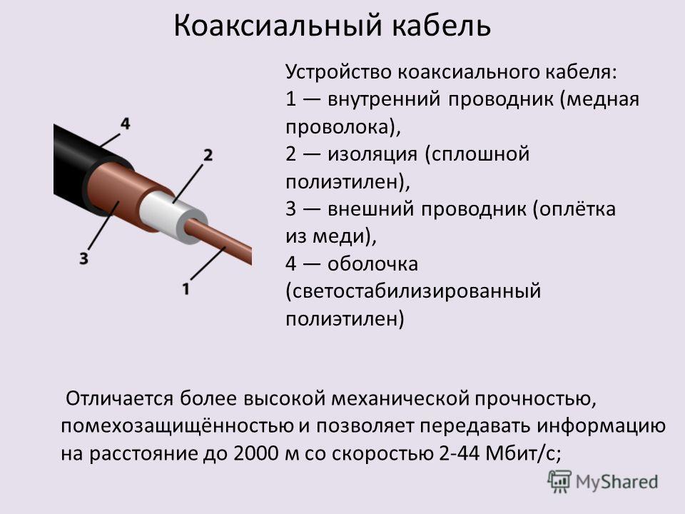 Устройство коаксиального кабеля: 1 внутренний проводник (медная проволока), 2 изоляция (сплошной полиэтилен), 3 внешний проводник (оплётка из меди), 4 оболочка (светостабилизированный полиэтилен) Коаксиальный кабель Отличается более высокой механичес
