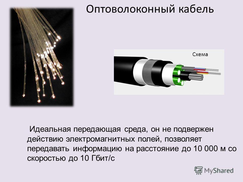 Схема Оптоволоконный кабель Идеальная передающая среда, он не подвержен действию электромагнитных полей, позволяет передавать информацию на расстояние до 10 000 м со скоростью до 10 Гбит/с