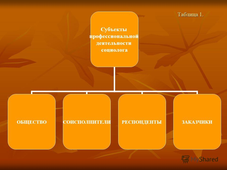 Таблица 1. Субъекты профессиональной деятельности социолога ОБЩЕСТВОСОИСПОЛНИТЕЛИРЕСПОНДЕНТЫЗАКАЗЧИКИ