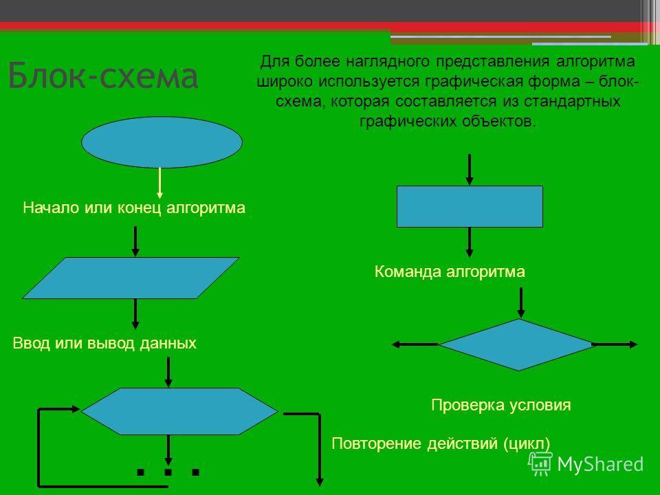 Блок-схема Начало или конец алгоритма Команда алгоритма Ввод или вывод данных Проверка условия... Повторение действий (цикл) Для более наглядного представления алгоритма широко используется графическая форма – блок- схема, которая составляется из ста