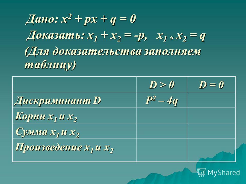 Дано: x 2 + px + q = 0 Дано: x 2 + px + q = 0 Доказать: x 1 + x 2 = -p, x 1 * x 2 = q Доказать: x 1 + x 2 = -p, x 1 * x 2 = q (Для доказательства заполняем таблицу) (Для доказательства заполняем таблицу) D > 0 D = 0 Дискриминант D P 2 – 4q Корни x 1