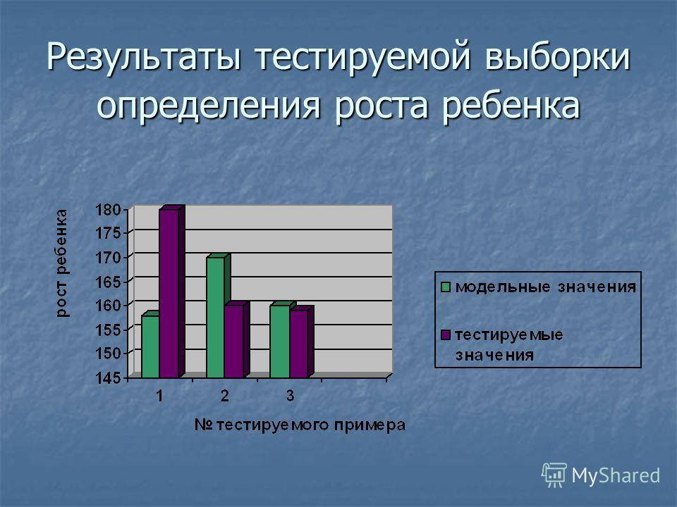 Результаты тестируемой выборки определения роста ребенка