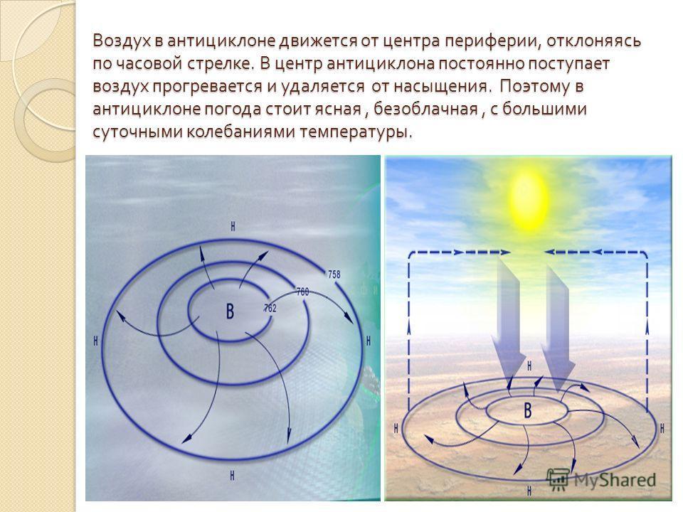 Воздух в антициклоне движется от центра периферии, отклоняясь по часовой стрелке. В центр антициклона постоянно поступает воздух прогревается и удаляется от насыщения. Поэтому в антициклоне погода стоит ясная, безоблачная, с большими суточными колеба