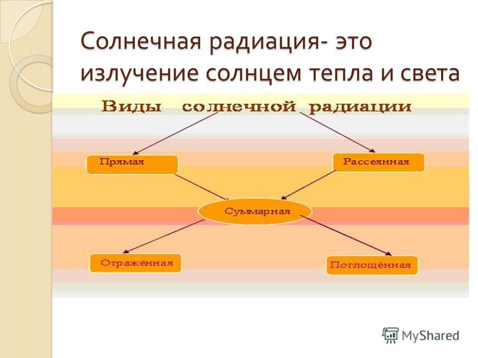Солнечная радиация - это излучение солнцем тепла и света