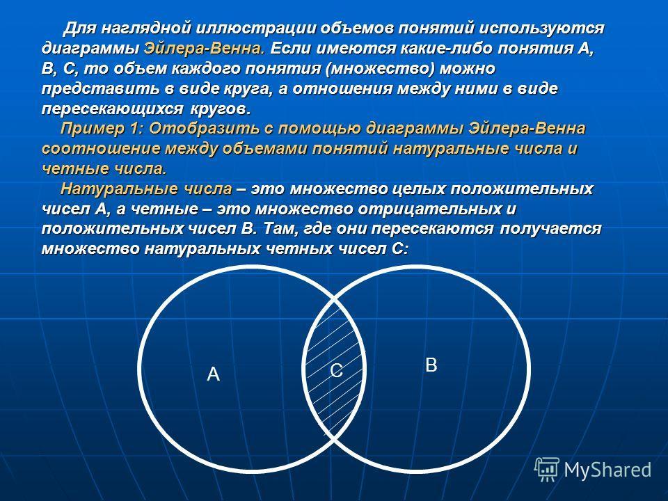 Для наглядной иллюстрации объемов понятий используются диаграммы Эйлера-Венна. Если имеются какие-либо понятия А, В, С, то объем каждого понятия (множество) можно представить в виде круга, а отношения между ними в виде пересекающихся кругов. Для нагл
