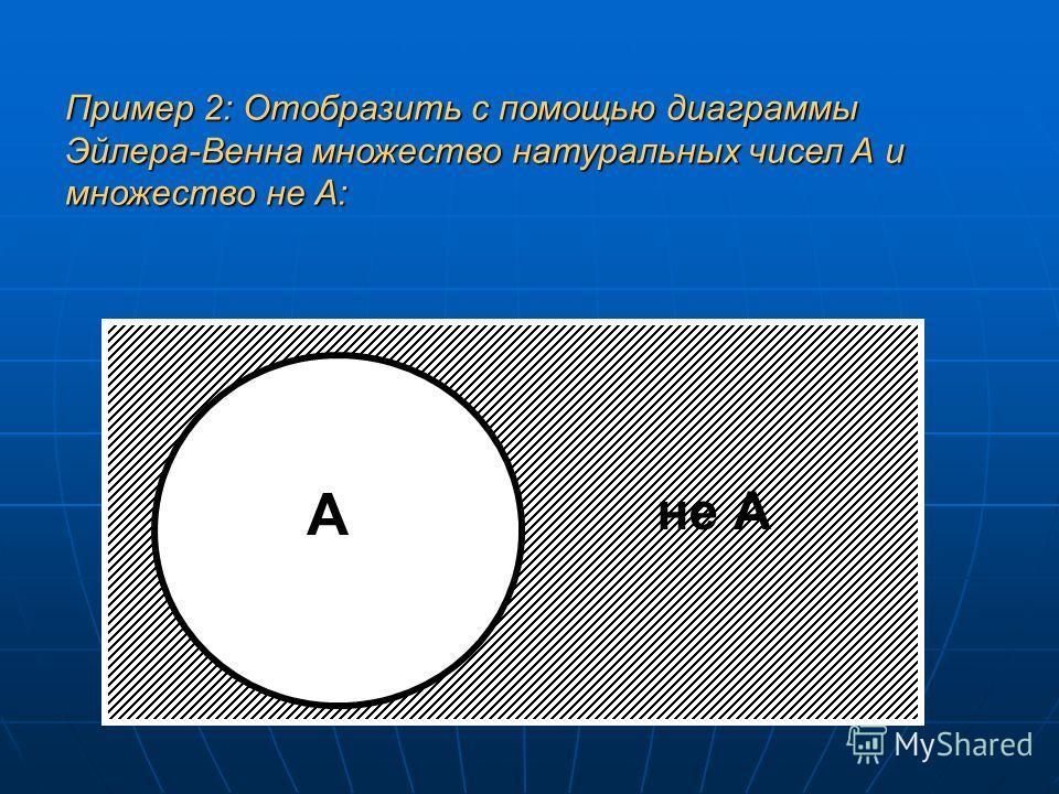 А не А Пример 2: Отобразить с помощью диаграммы Эйлера-Венна множество натуральных чисел А и множество не А: