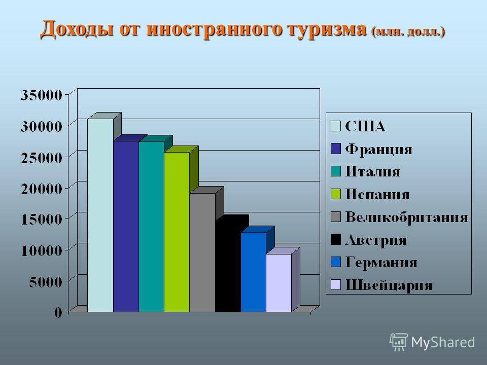 Доходы от иностранного туризма (млн. долл.)
