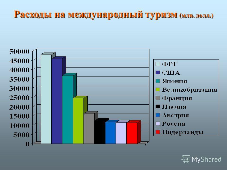 Расходы на международный туризм (млн. долл.)