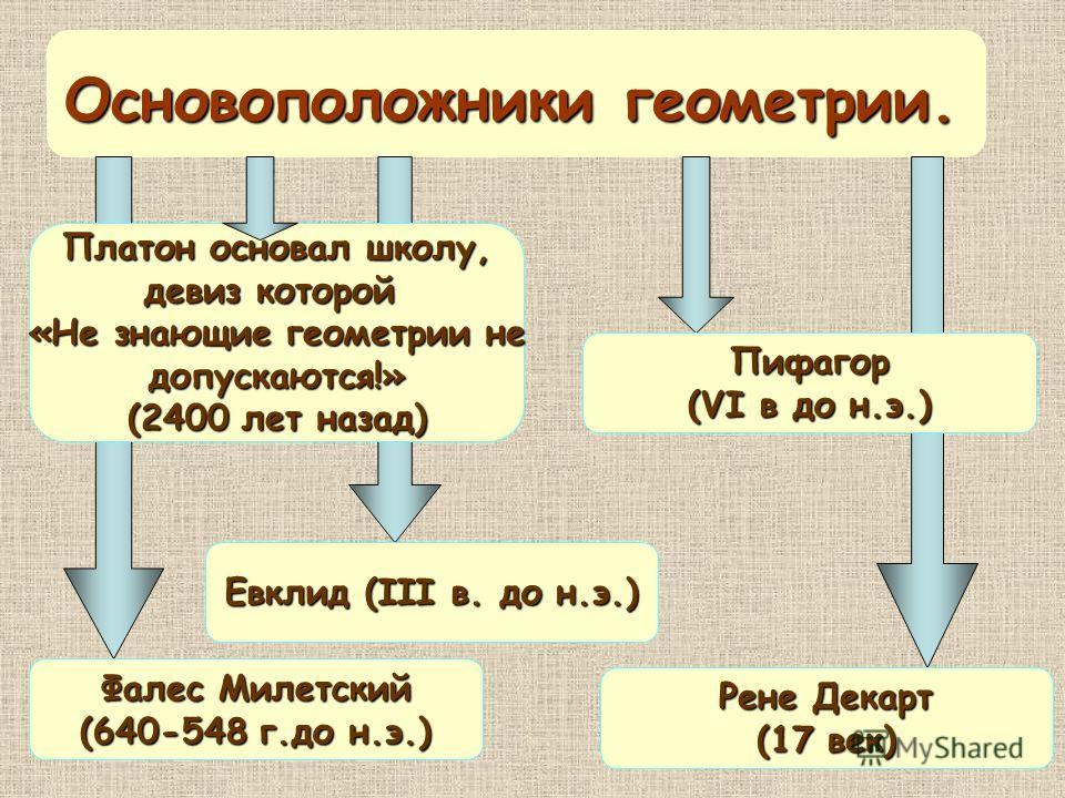 Платон основал школу, девиз которой «Не знающие геометрии не допускаются!» (2400 лет назад) Основоположники геометрии. Рене Декарт (17 век) Евклид (III в. до н.э.) Пифагор (VI в до н.э.) Фалес Милетский (640-548 г.до н.э.)