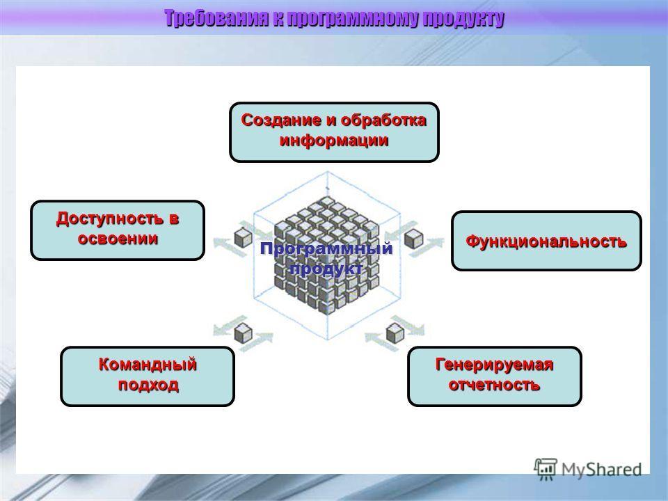Требования к программному продукту Программный продукт Доступность в освоении Командный подход Генерируемая отчетность Создание и обработка информации Функциональность