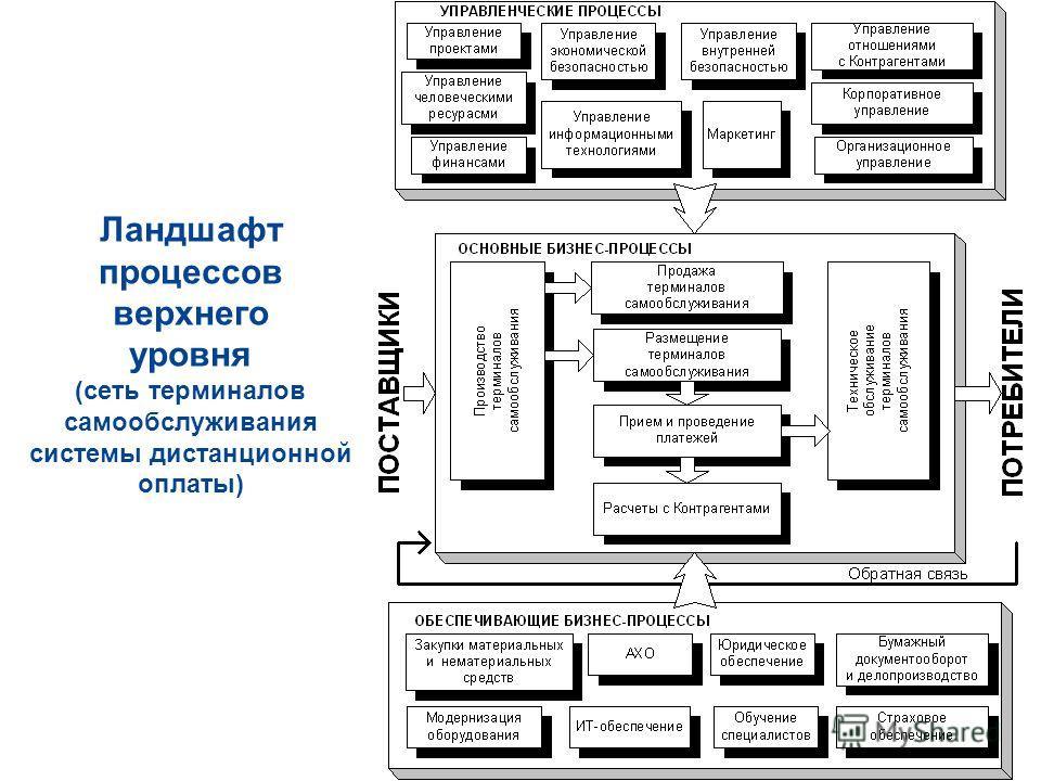 4 Ландшафт процессов верхнего уровня (сеть терминалов самообслуживания системы дистанционной оплаты)