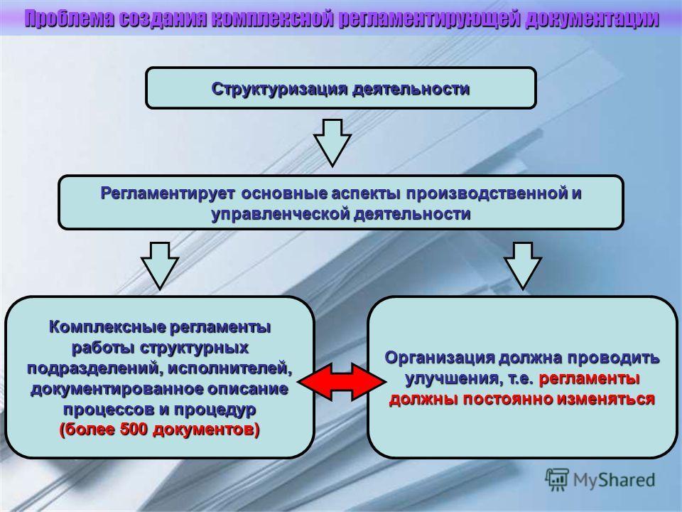 Проблема создания комплексной регламентирующей документации Структуризация деятельности Регламентирует основные аспекты производственной и управленческой деятельности Организация должна проводить улучшения, т.е. регламенты должны постоянно изменяться