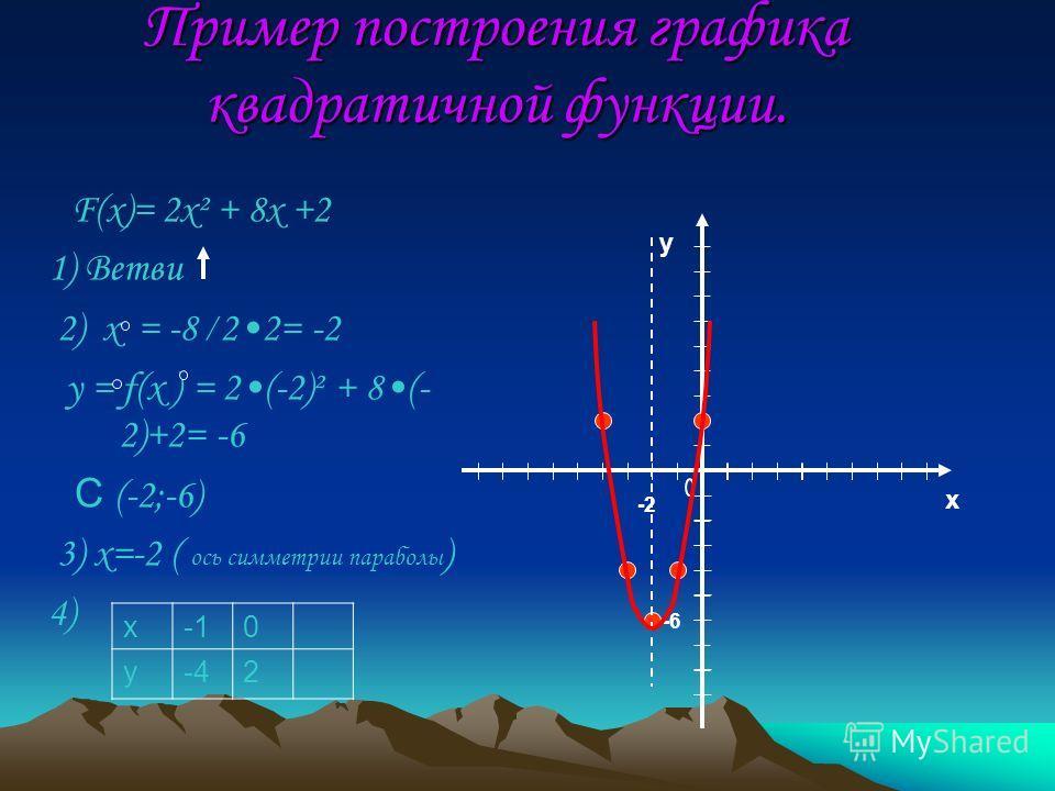 Пример построения графика квадратичной функции. F(x)= 2x² + 8x +2 1) Ветви 2) х = -8 22= -2 y = f(x ) = 2(-2)² + 8(- 2)+2= -6 С (-2;-6) 3) х=-2 ( ось симметрии параболы ) 4) х0 у-42 у х -2 -6