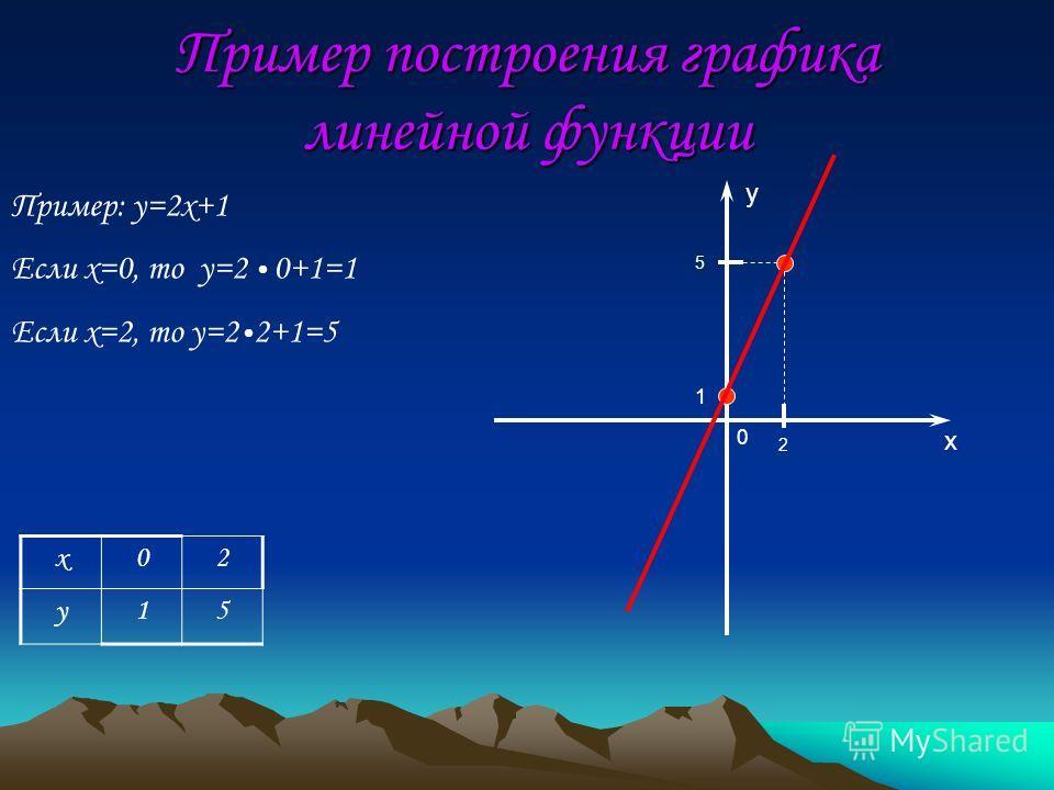 Пример построения графика линейной функции y x 1 2 x02 y15 0 5 Пример: y=2x+1 Если x=0, то y=2 0+1=1 Если x=2, то y=2 2+1=5