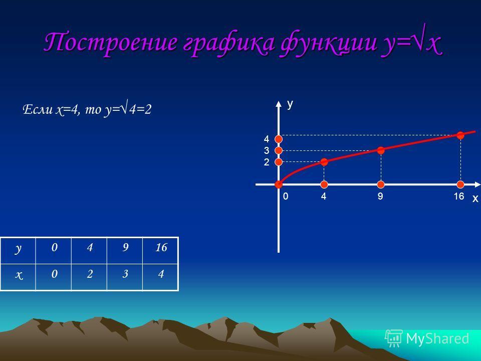 4916 2 3 4 0 Если x=4, то y=4=2 Построение графика функции y=x y04916 x0234 y x