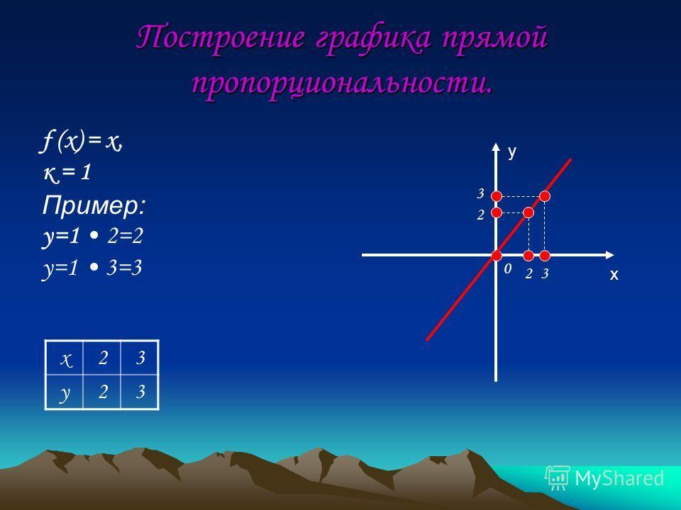 Построение графика прямой пропорциональности. f (x) = x, к = 1 Пример: y=1 2=2 y=1 3=3 y x 0 23 3 2 x23 y23
