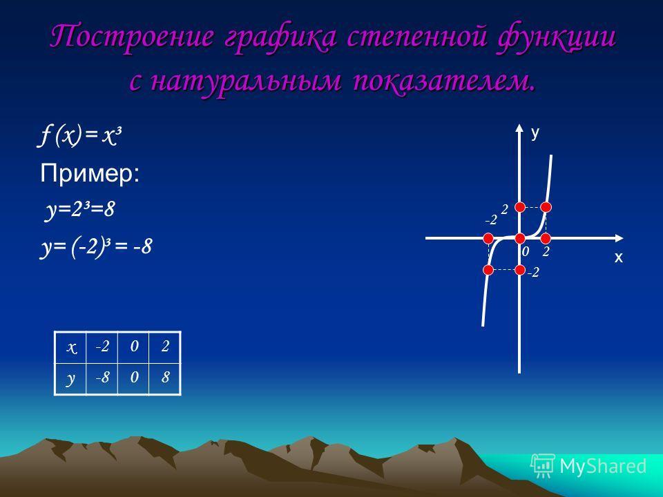 Построение графика степенной функции с натуральным показателем. f (x) = x³ Пример: y=2³=8 y= (-2)³ = -8 y x 0 2 2 -2 x 02 y-808