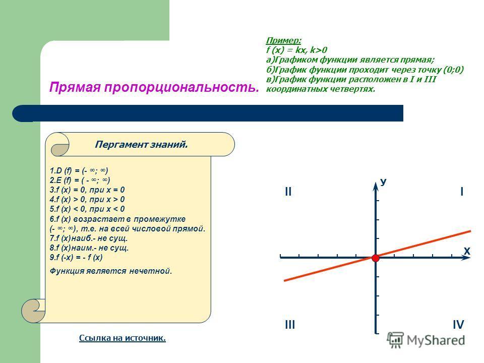 Прямая пропорциональность. Пример: f (x) = kx, k>0 а)Графиком функции является прямая; б)График функции проходит через точку (0;0) в)График функции расположен в I и III координатных четвертях. 1.D (f) = (- ; ) 2.Е (f) = ( - ; ) 3.f (x) = 0, при х = 0