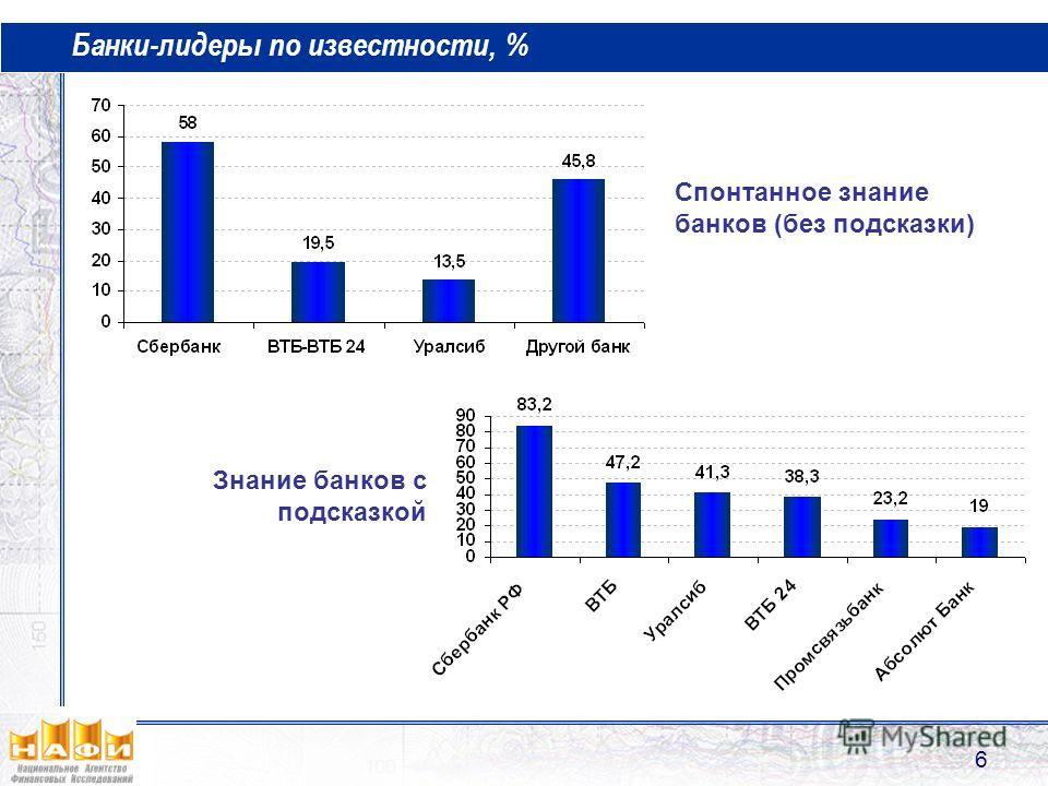 6 Банки-лидеры по известности, % Спонтанное знание банков (без подсказки) Знание банков с подсказкой