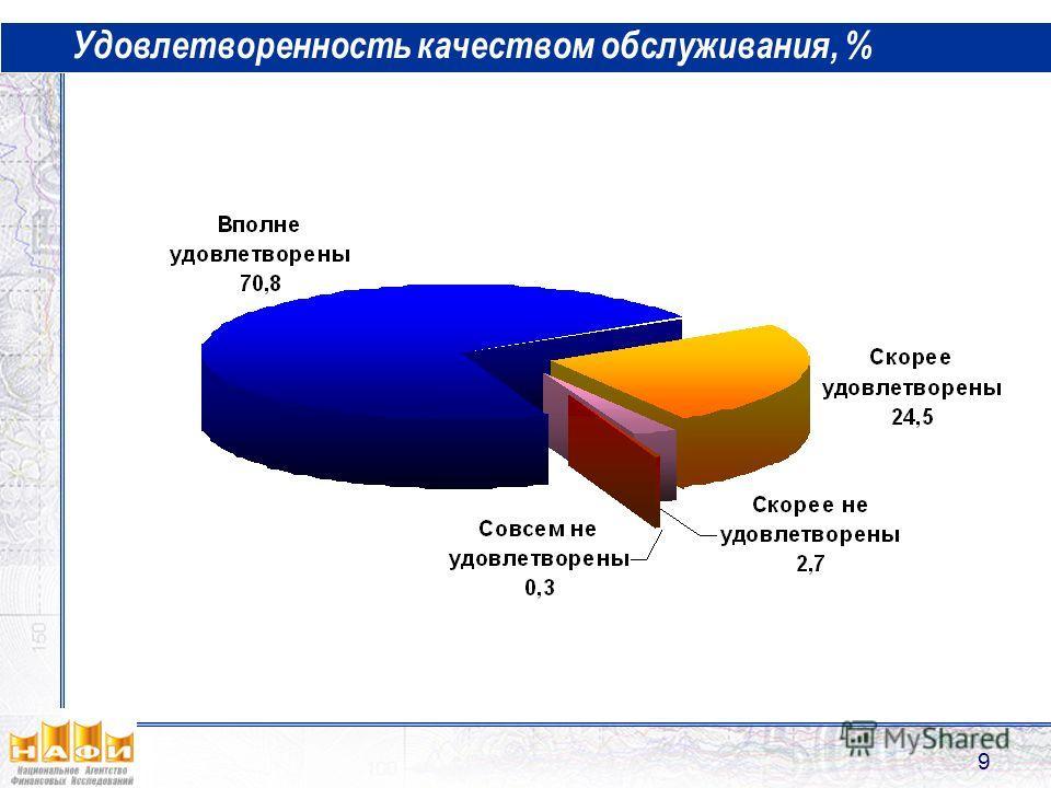 9 Удовлетворенность качеством обслуживания, %