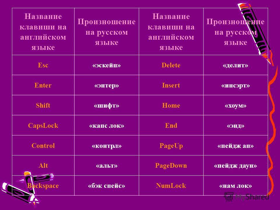 Название клавиши на английском языке Произношение на русском языке Название клавиши на английском языке Произношение на русском языке Esc«эскейп»Delete«делит» Enter«энтер»Insert«инсэрт» Shift«шифт»Home«хоум» CapsLock«капс лок»End«энд» Control«контрл»