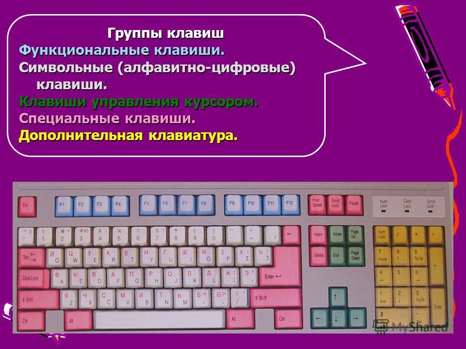 Группы клавиш Функциональные клавиши. Символьные (алфавитно-цифровые) клавиши. Клавиши управления курсором. Специальные клавиши. Дополнительная клавиатура.