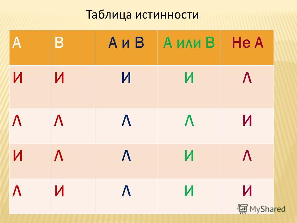 Таблица истинности АВА и ВА или ВНе А ИИИИЛ ЛЛЛЛИ ИЛЛИЛ ЛИЛИИ
