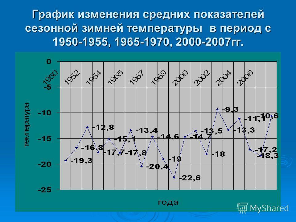 График изменения средних показателей сезонной зимней температуры в период с 1950-1955, 1965-1970, 2000-2007гг.