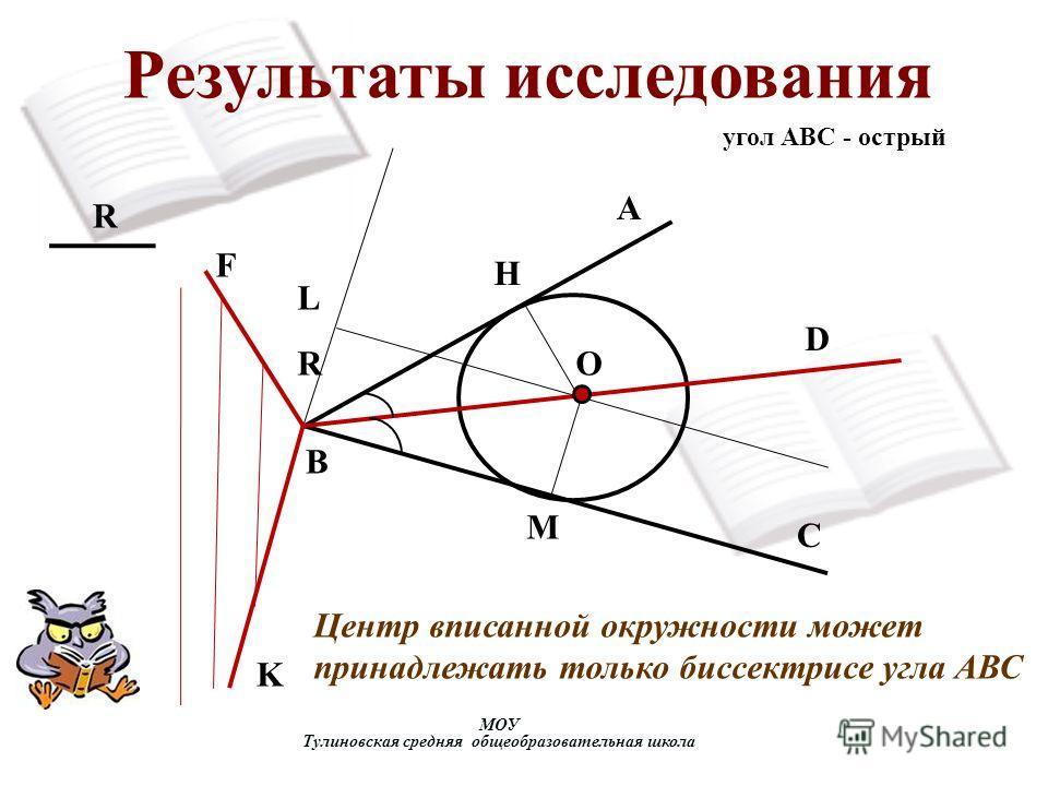 Результаты исследования МОУ Тулиновская средняя общеобразовательная школа R R F K L M H O D C B A Центр вписанной окружности может принадлежать только биссектрисе угла АВС угол АВС - острый
