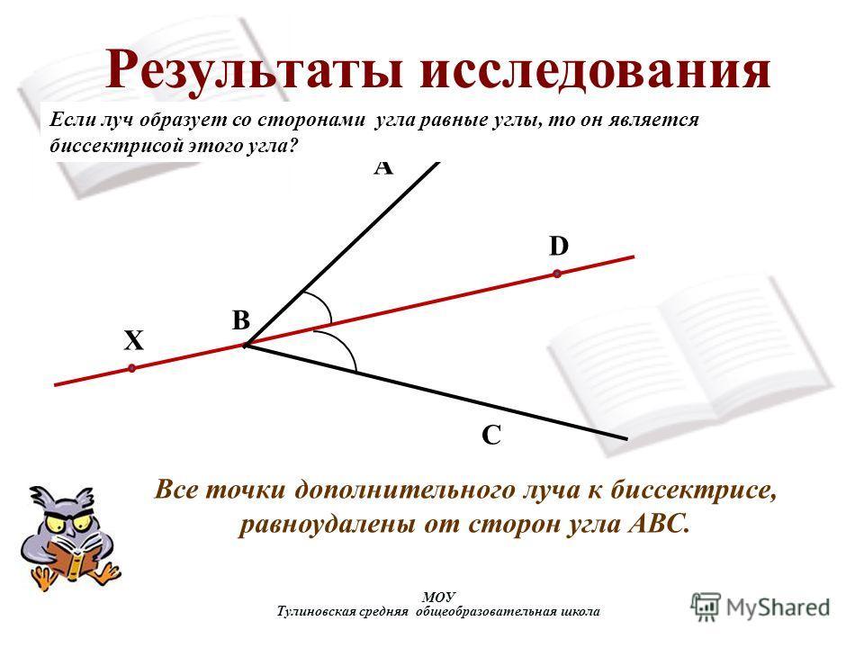 Результаты исследования МОУ Тулиновская средняя общеобразовательная школа А X С B D Все точки дополнительного луча к биссектрисе, равноудалены от сторон угла АВС. Если луч образует со сторонами угла равные углы, то он является биссектрисой этого угла