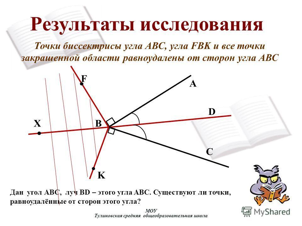 МОУ Тулиновская средняя общеобразовательная школа Результаты исследования A X F K B C D Точки биссектрисы угла АВС, угла FBK и все точки закрашенной области равноудалены от сторон угла АВС Дан угол АВС, луч BD – этого угла ABC. Существуют ли точки, р