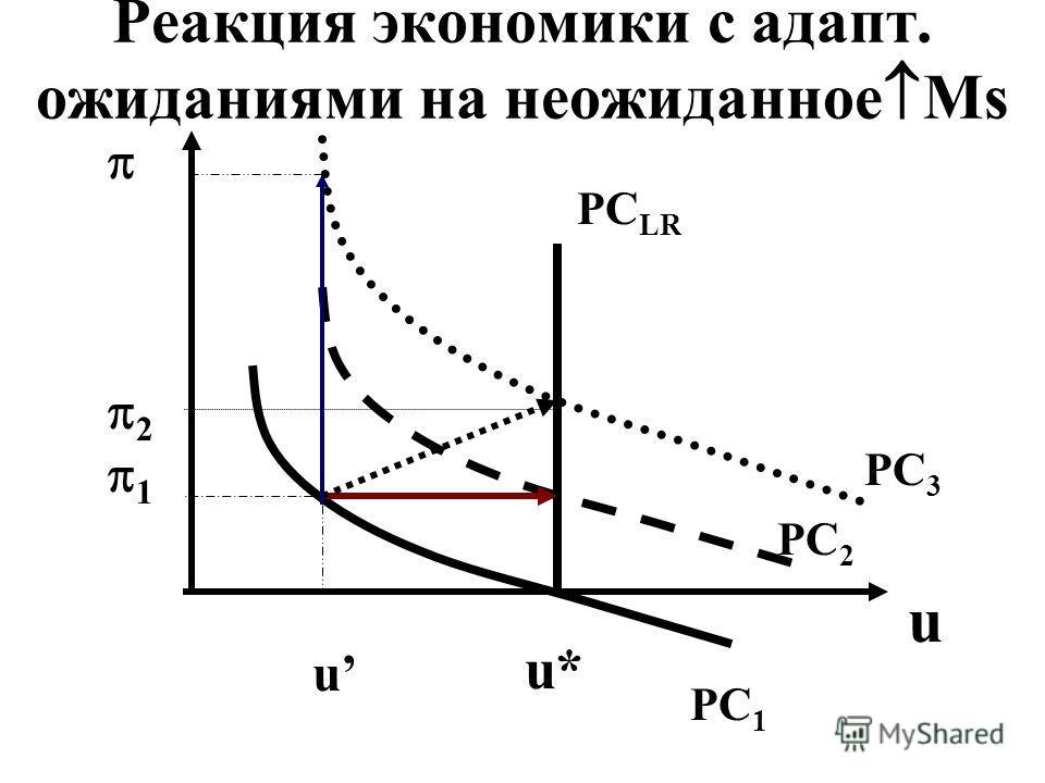 Реакция экономики с адапт. ожиданиями на неожиданное Ms 2 1 u PC 1 PC 2 PC 3 PC LR u* u