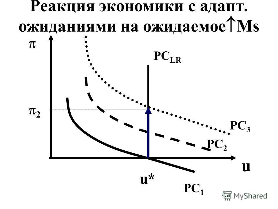 Реакция экономики с адапт. ожиданиями на ожидаемое Ms 2 u PC 1 PC 2 PC 3 PC LR u*