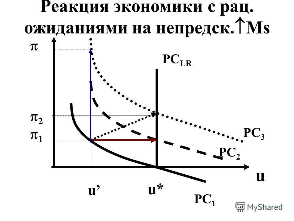 Реакция экономики с рац. ожиданиями на непредск. Ms 2 1 u PC 1 PC 2 PC 3 PC LR u* u
