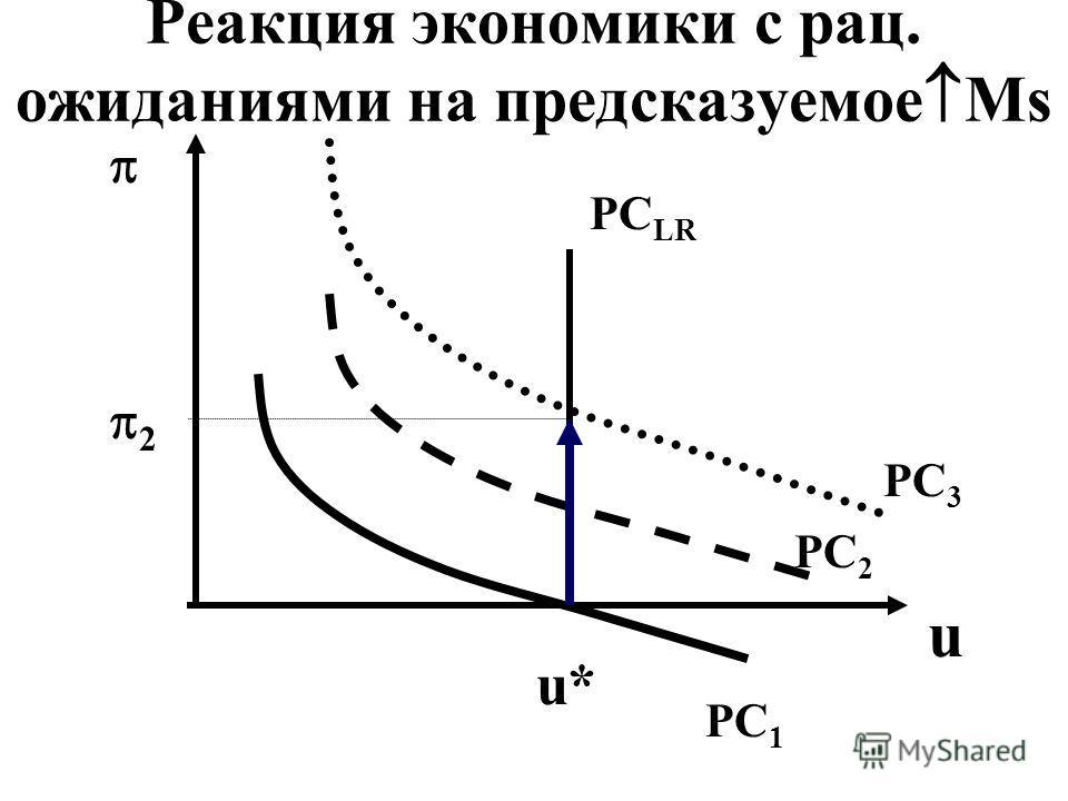 Реакция экономики с рац. ожиданиями на предсказуемое Ms 2 u PC 1 PC 2 PC 3 PC LR u*