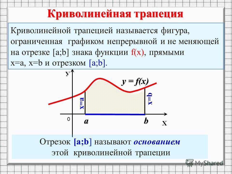 ab х=а x=b 0 y = f(x) Х У Криволинейная трапеция Отрезок [a;b] называют основанием этой криволинейной трапеции Криволинейной трапецией называется фигура, ограниченная графиком непрерывной и не меняющей на отрезке [а;b] знака функции f(х), прямыми х=а