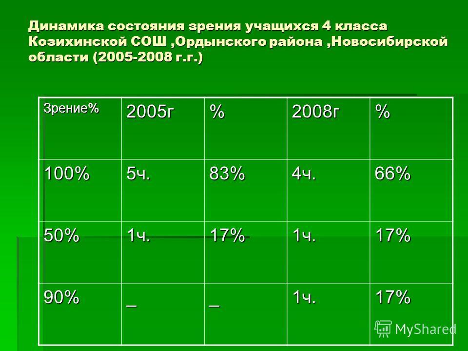Динамика состояния зрения учащихся 4 класса Козихинской СОШ,Ордынского района,Новосибирской области (2005-2008 г.г.) Зрение%2005г%2008г% 100%5ч.83%4ч.66% 50%1ч.17%1ч.17% 90%__1ч.17%