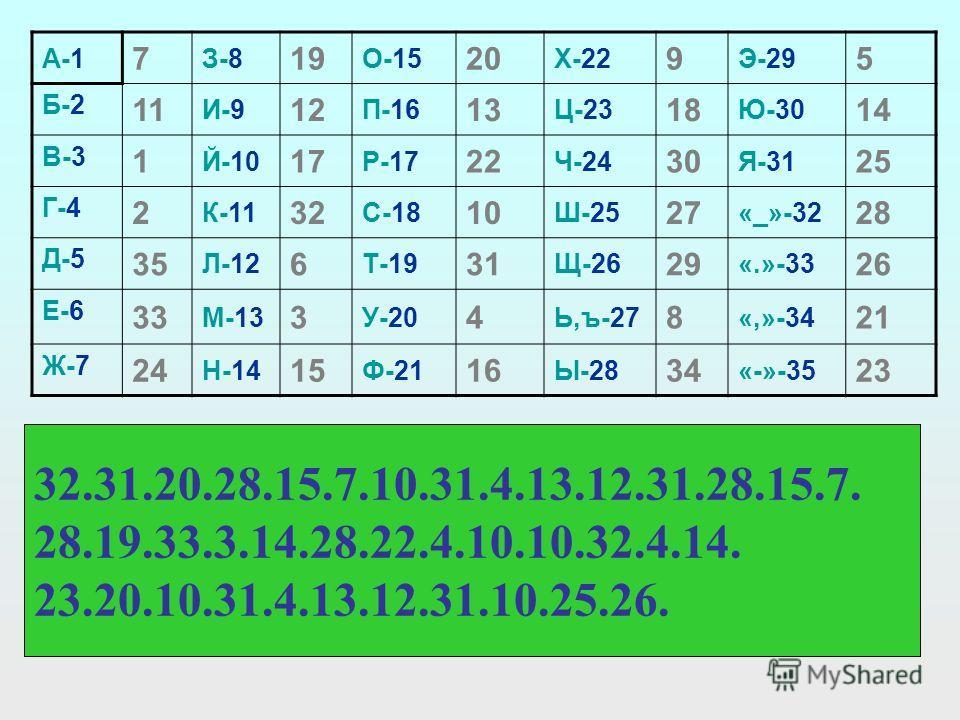 А-1 7 З-8 19 О-15 20 Х-22 9 Э-29 5 Б-2 11 И-9 12 П-16 13 Ц-23 18 Ю-30 14 В-3 1 Й-10 17 Р-17 22 Ч-24 30 Я-31 25 Г-4 2 К-11 32 С-18 10 Ш-25 27 «_»-32 28 Д-5 35 Л-12 6 Т-19 31 Щ-26 29 «.»-33 26 Е-6 33 М-13 3 У-20 4 Ь,ъ-27 8 «,»-34 21 Ж-7 24 Н-14 15 Ф-21