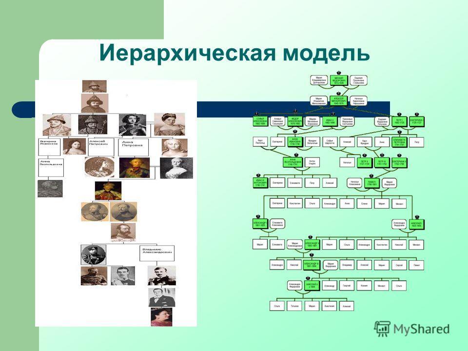 Иерархическая модель