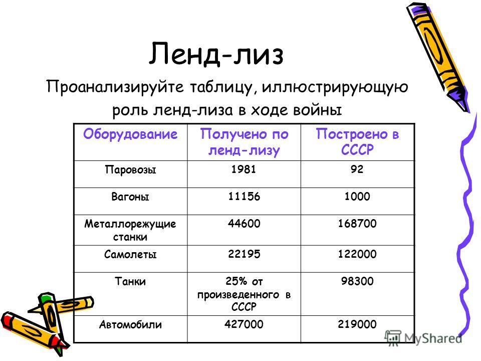 Ленд-лиз Проанализируйте таблицу, иллюстрирующую роль ленд-лиза в ходе войны ОборудованиеПолучено по ленд-лизу Построено в СССР Паровозы198192 Вагоны111561000 Металлорежущие станки 44600168700 Самолеты22195122000 Танки25% от произведенного в СССР 983