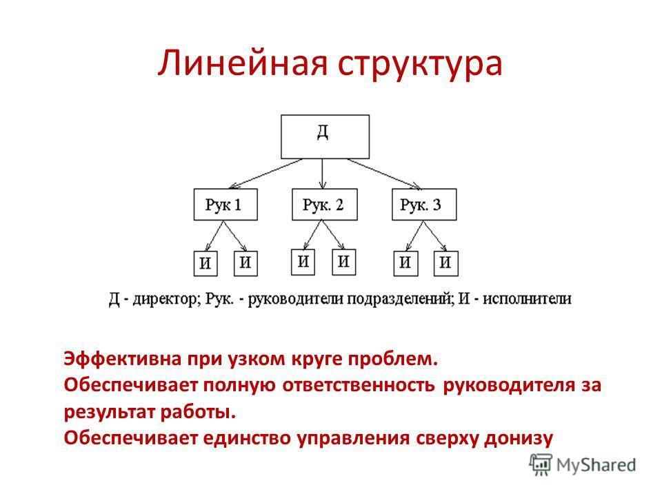 Линейная структура Эффективна при узком круге проблем. Обеспечивает полную ответственность руководителя за результат работы. Обеспечивает единство управления сверху донизу