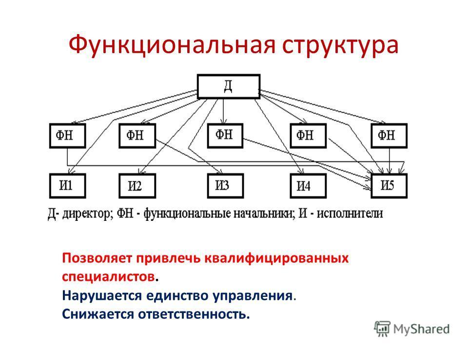 Функциональная структура Позволяет привлечь квалифицированных специалистов. Нарушается единство управления. Снижается ответственность.