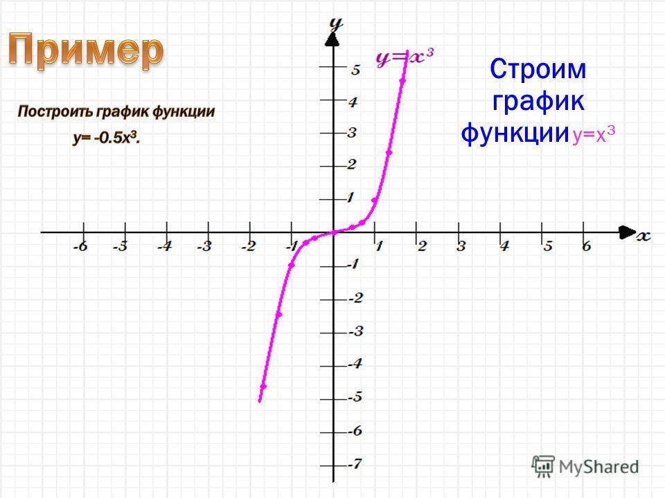 Строим график функции y=x 3