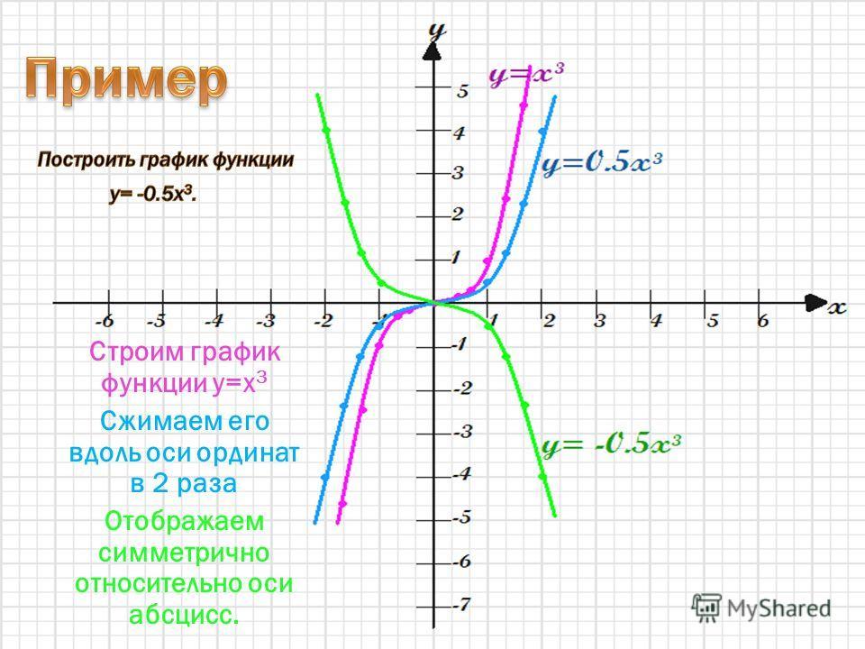 Строим график функции y=x 3 Сжимаем его вдоль оси ординат в 2 раза Отображаем симметрично относительно оси абсцисс.