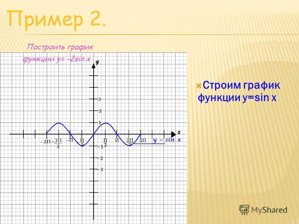 Строим график функции y=sin x Пример 2. Построить график функции y= -2sin x