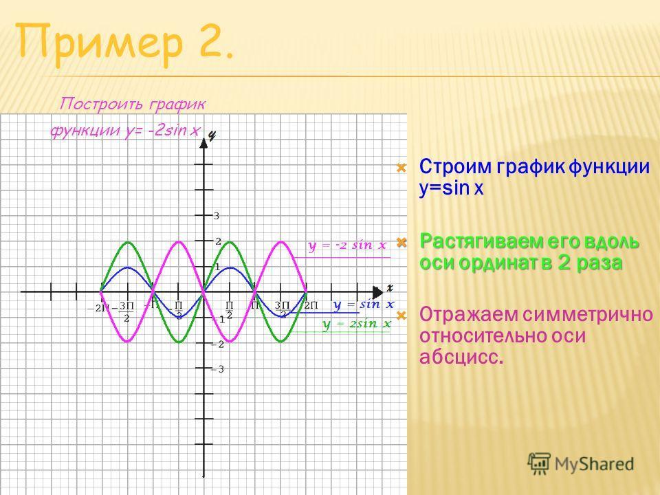 Строим график функции y=sin x Растягиваем его вдоль оси ординат в 2 раза Растягиваем его вдоль оси ординат в 2 раза Отражаем симметрично относительно оси абсцисс. Пример 2. Построить график функции y= -2sin x