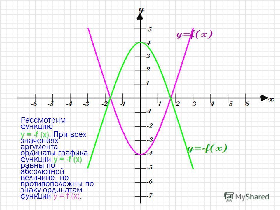 Рассмотрим функцию y = -f (x) y = -f (x) y = -f (x). При всех значениях аргумента ординаты графика функции y = -f (x) равны по абсолютной величине, но противоположны по знаку ординатам функции y = f (x).