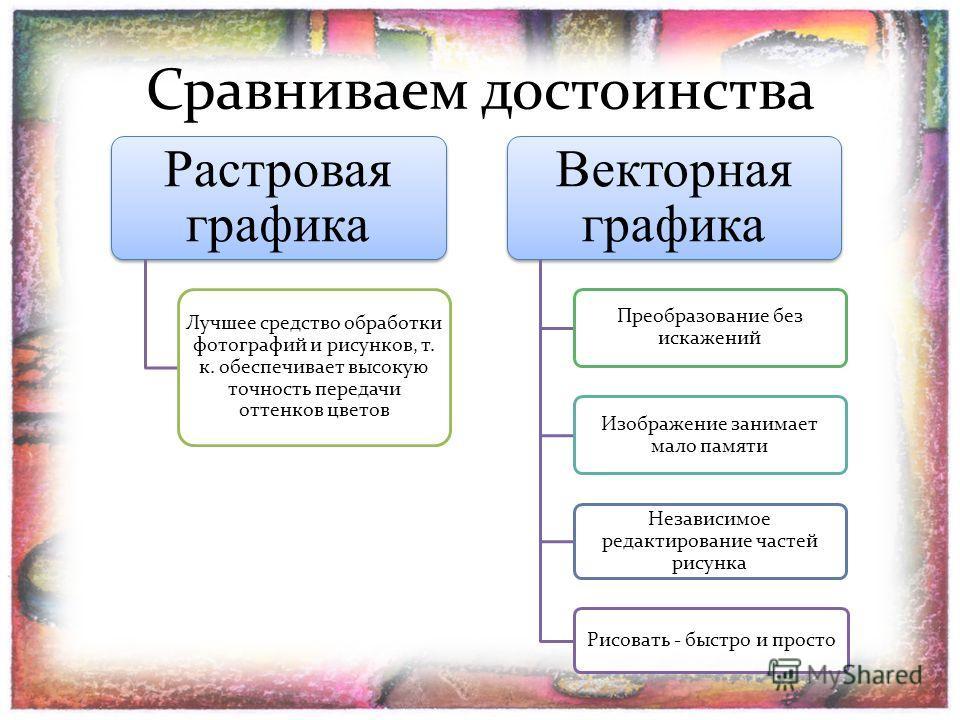 Сравниваем достоинства Растровая графика Лучшее средство обработки фотографий и рисунков, т. к. обеспечивает высокую точность передачи оттенков цветов Векторная графика Преобразование без искажений Изображение занимает мало памяти Независимое редакти