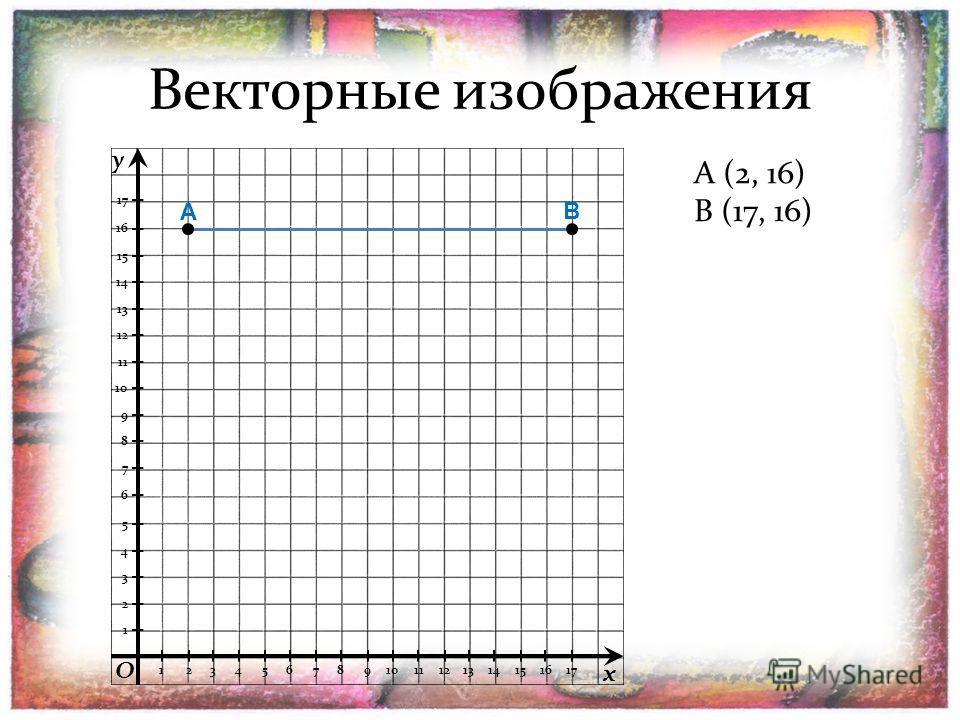 A A (2, 16) 1 2 3 4 5 6 7 8 9 10 11 12 13 14 15 16 17 1234567891011121314151617 B (17, 16) B y x O