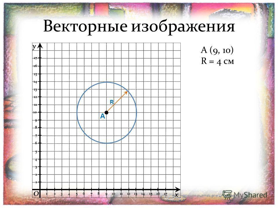 Векторные изображения A (9, 10) 1 2 3 4 5 6 7 8 9 10 11 12 13 14 15 16 17 1234567891011121314151617 R = 4 см A R y x O